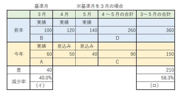 4号認定 記入方法